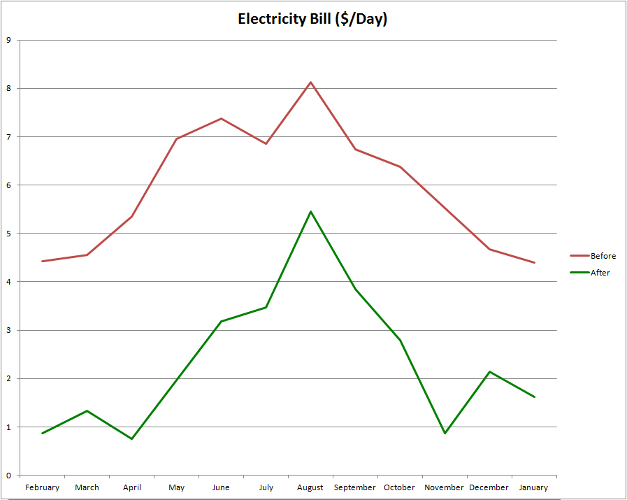 Solar Electric System Before and After