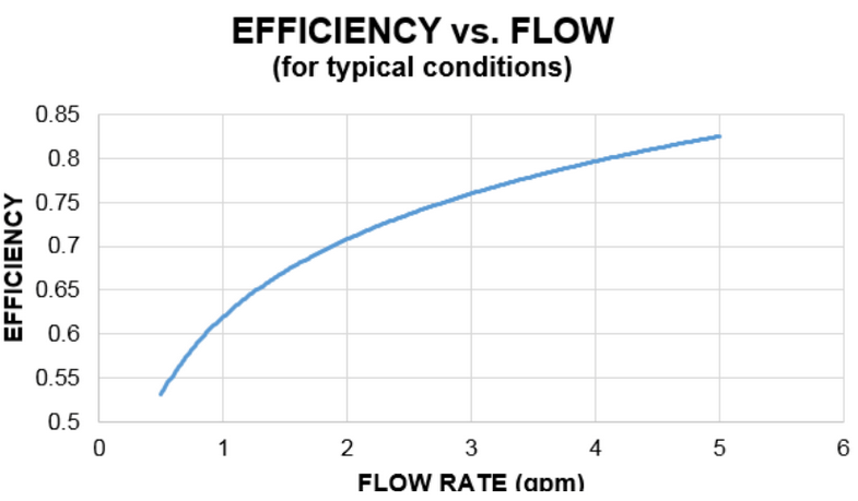 Typical solar pool heating panel flow rate vs. efficiency.  Courtesy: FAFCO, Inc., Sunsaver Solar Panel