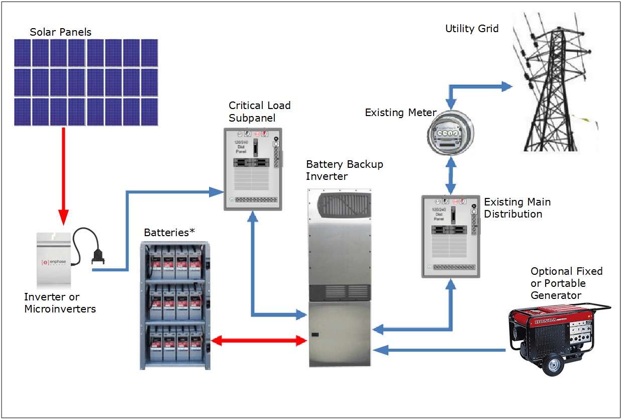 Solar Pv Systems Backup Power Ups Systems