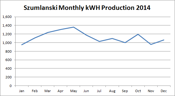 My Solar Energy Production in 2014