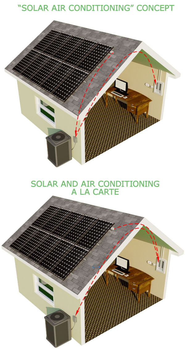 Solar air conditioning is simply a separate air conditioner and a solar electric system installed together.