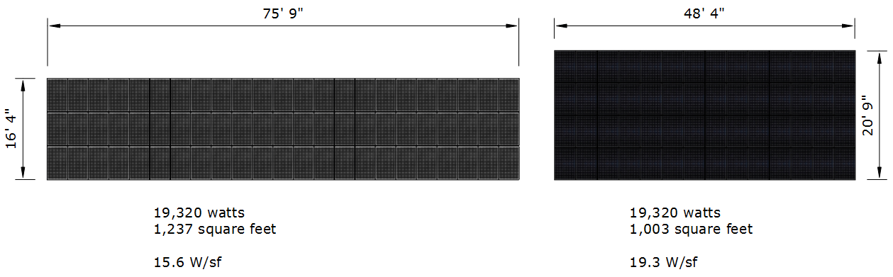 Solar Panel Efficiency Space Required for Equal Ratings