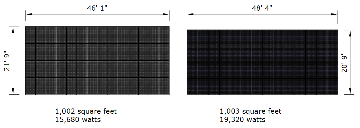 Solar Panel Output for Equal Space