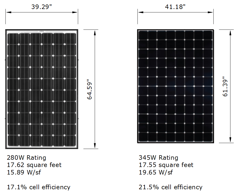 Solar Panel Efficiency Explained