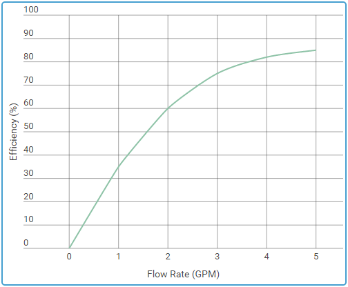 As the flow rate of a solar pool heating collector increases to a point, the efficiency level goes up.