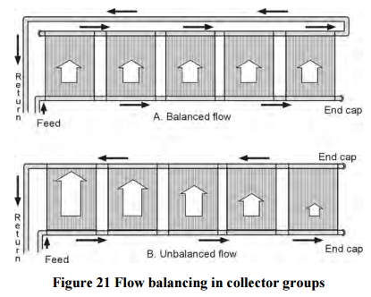 From the Florida Solar Energy Center (FSEC) Solar Pool Heating manual (FSEC-IN-24, 2006). This shows balanced flow for an opposite end return solar pool heater.